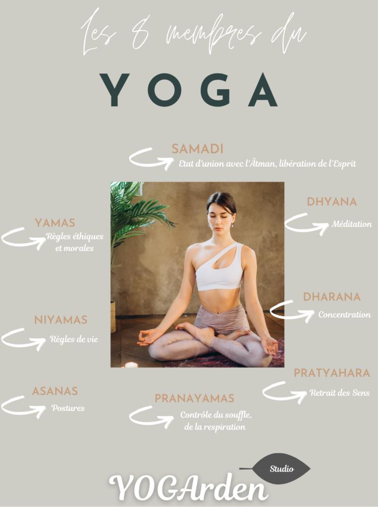 YOGArden les 8 branches du Yoga